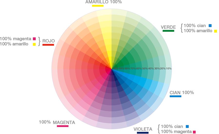 circulo de colores complementarios pasteles en un porcentaje de un 100% de saturación a un 10% de luminosidad