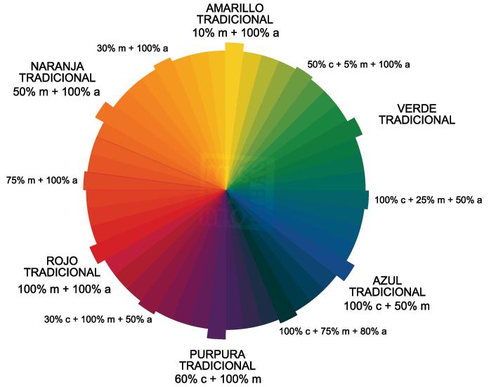 rueda de color de 46 colores complementarios tradicionales