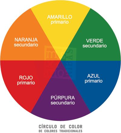 círculo de color de los colores primarios tradicionales y sus colores secundarios