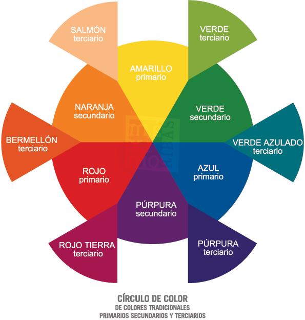 circulo de color tradicional con las mezclas secundarias y terciarias