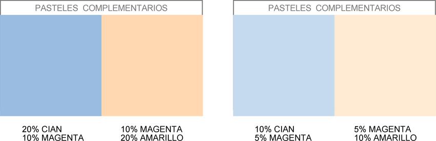 gráfico con los colores pasteles complementarios azul marino y salmón pastel, correspondientes al porcentaje del 10 y el 20% de pureza