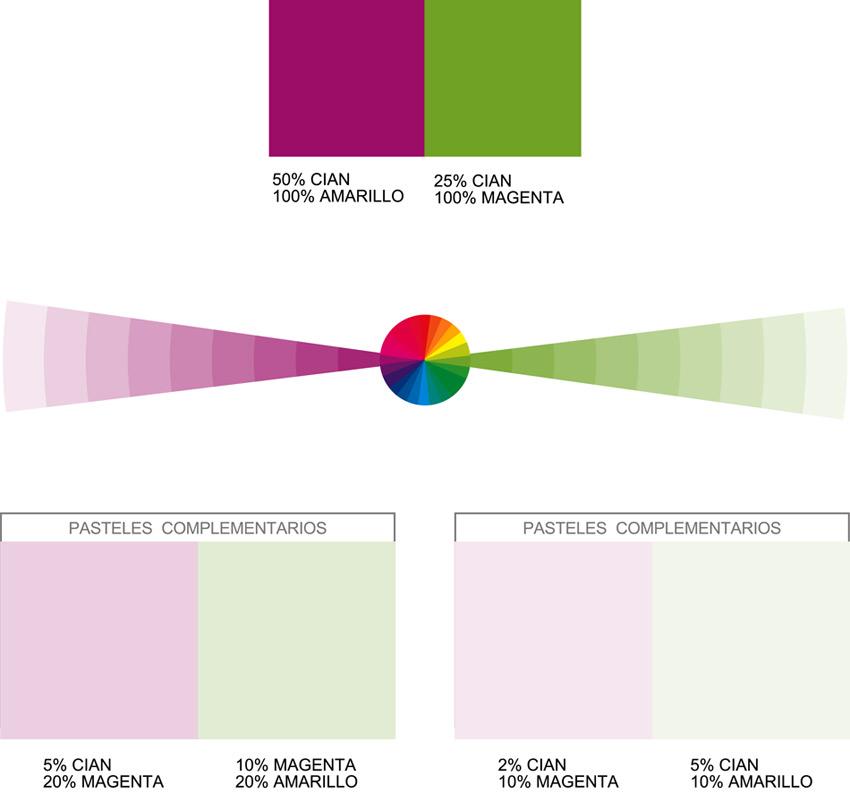 gráfico para obtener los colores complementarios pasteles del púrpura y del verde