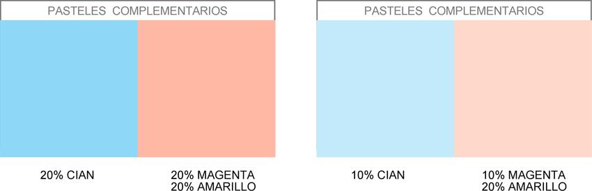 gráfico con los colores complementarios pasteles azul cian y rosa pastel, correspondientes al porcentaje del 10 y el 20% de pureza