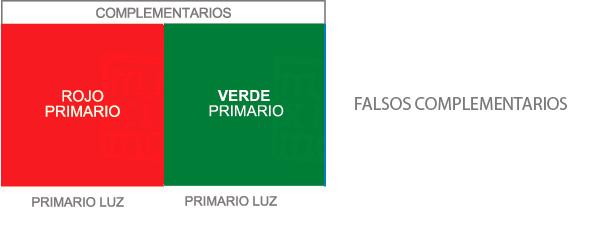 gráfico con el color rojo y el color verde, que son primarios luz y falsos complementarios
