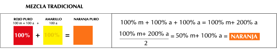 explicación tradicional gráfica para obtener el color naranja (rojo más amarillo) y valores matemáticos