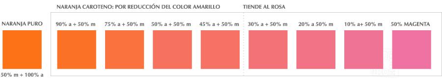 gráficos con los colores naranjas carotenos, que suceden al reducir el amarillo y mantener el magenta, como la zanahoria