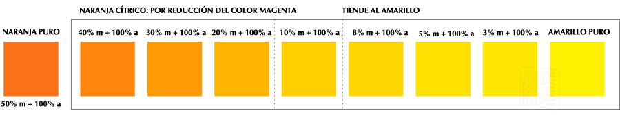 gráficos con los colores naranjas cítricos, que suceden al reducir el magenta y mantener el amarillo, como la fruta: la naranja